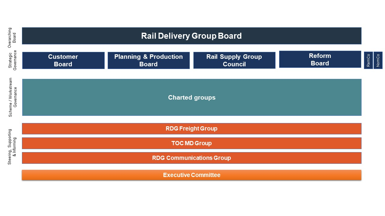 RDG governance structure