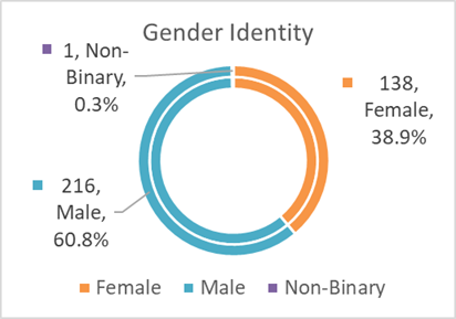gender identity breakdown